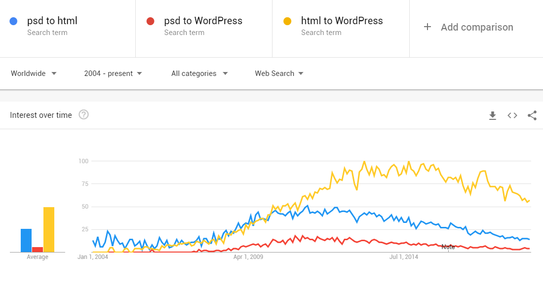 Google Trends Data for PSD to HTML and PSD to WordPress search terms